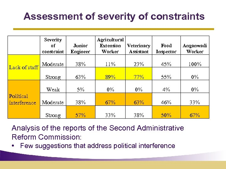 Assessment of severity of constraints Severity of constraint Agricultural Extension Veterinary Worker Assistant Junior