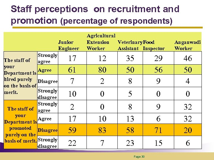 Staff perceptions on recruitment and promotion (percentage of respondents) Junior Engineer Strongly agree The