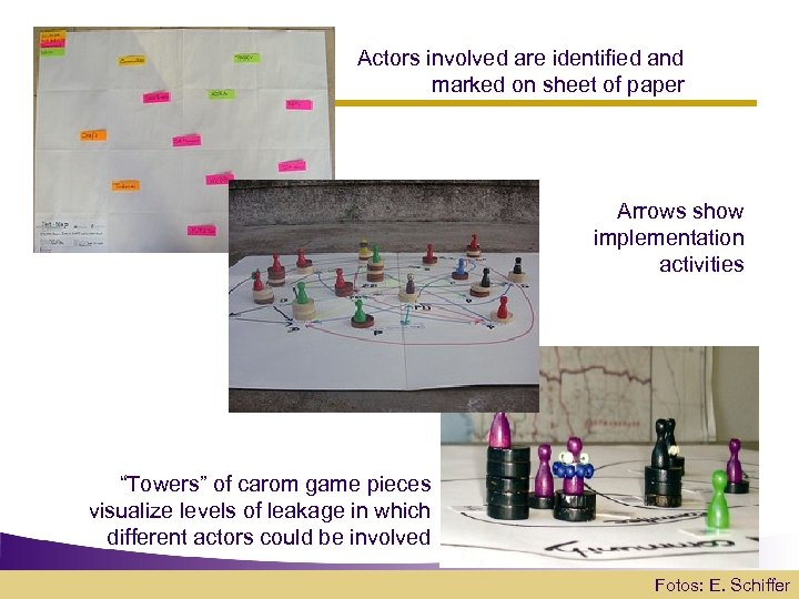 Actors involved are identified and marked on sheet of paper Arrows show implementation activities