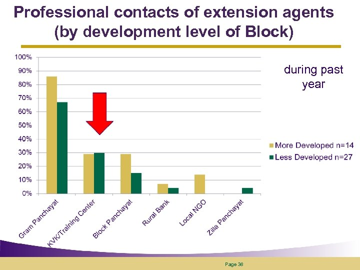 Professional contacts of extension agents (by development level of Block) during past year Page