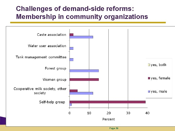 Challenges of demand-side reforms: Membership in community organizations Page 39