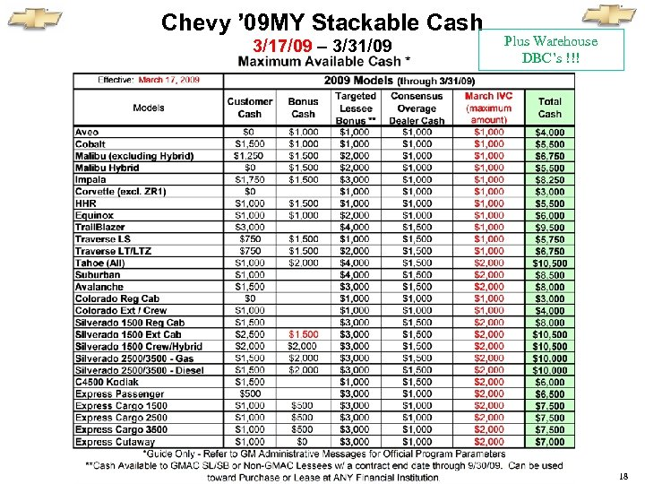 Chevy ' 09 MY Stackable Cash 3/17/09 – 3/31/09 Plus Warehouse DBC's !!! 18