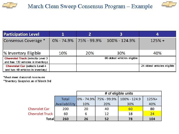March Clean Sweep Consensus Program – Example