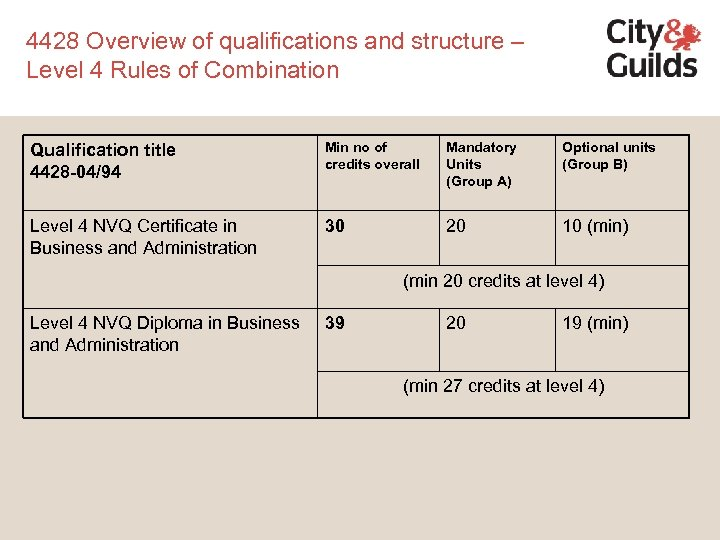 4428 Overview of qualifications and structure – Level 4 Rules of Combination Qualification title