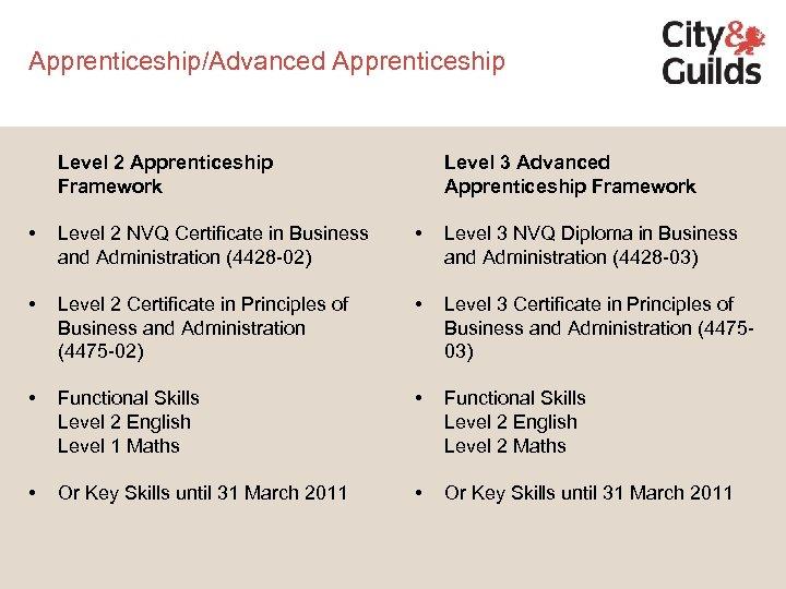 Apprenticeship/Advanced Apprenticeship Level 2 Apprenticeship Framework Level 3 Advanced Apprenticeship Framework • Level 2