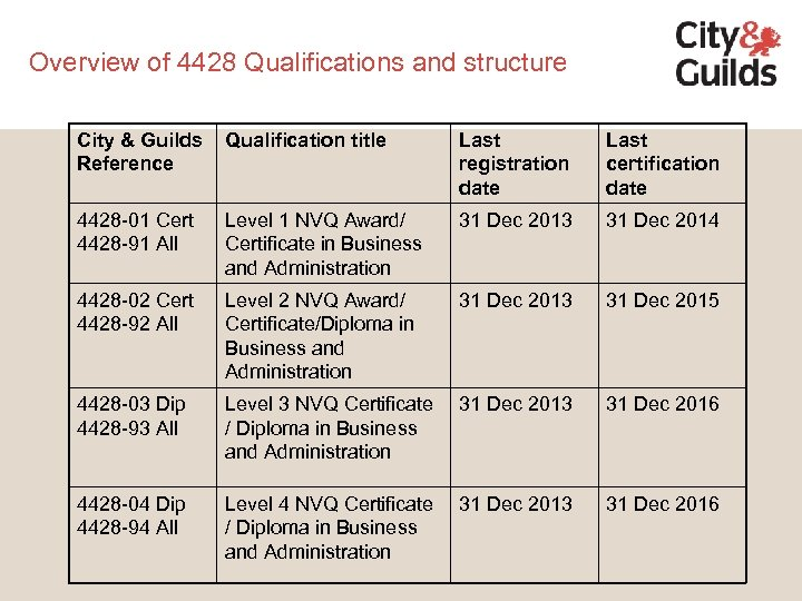 Overview of 4428 Qualifications and structure City & Guilds Reference Qualification title Last registration