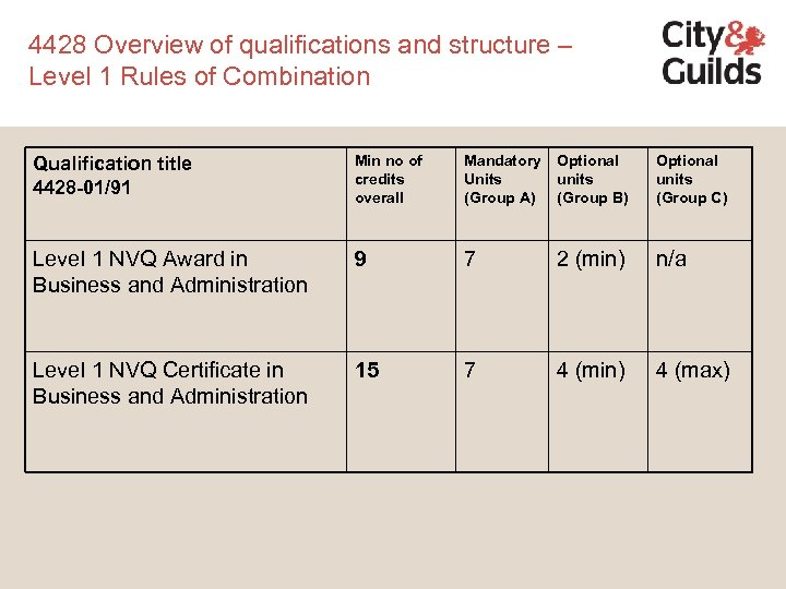 4428 Overview of qualifications and structure – Level 1 Rules of Combination Qualification title