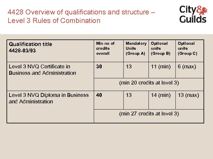 4428 Overview of qualifications and structure – Level 3 Rules of Combination Qualification title