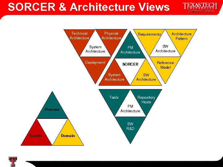 SORCER & Architecture Views Technical Architecture Physical Architecture Requirements Architecture Pattern System Architecture PM