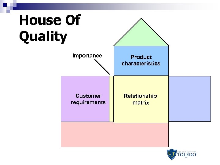 House Of Quality Importance Product characteristics Customer requirements Relationship matrix