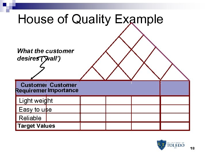 House of Quality Example What the customer desires ('wall') Customer Importance Requirements Light weight