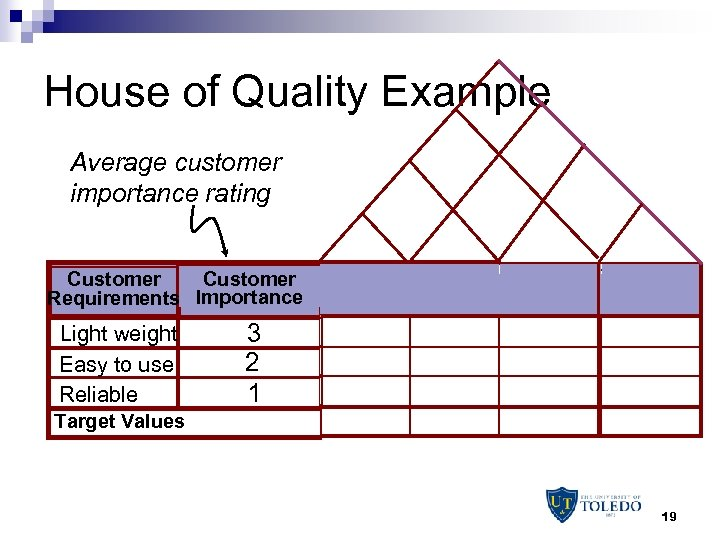 House of Quality Example Average customer importance rating Customer Requirements Importance Light weight Easy