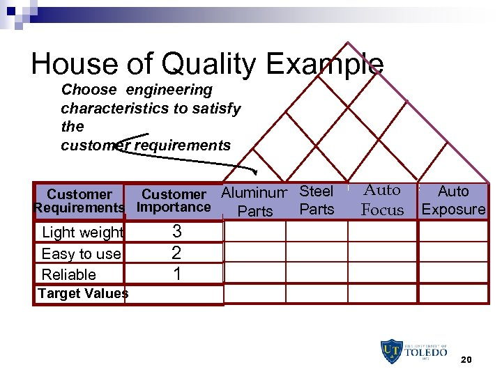 House of Quality Example Choose engineering characteristics to satisfy the customer requirements Customer Aluminum