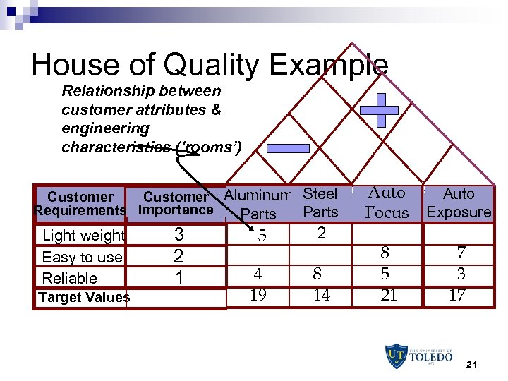 House of Quality Example Relationship between customer attributes & engineering characteristics ('rooms') Customer Aluminum