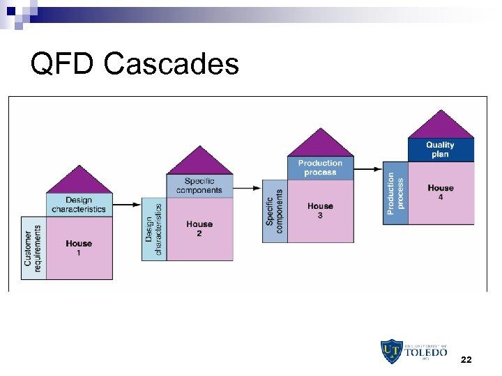 QFD Cascades 22
