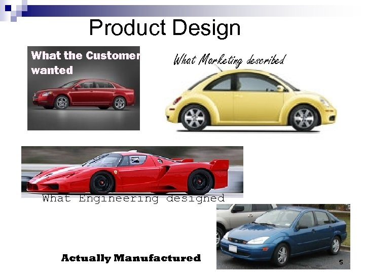 Product Design What the Customer wanted What Marketing described What Engineering designed Actually Manufactured