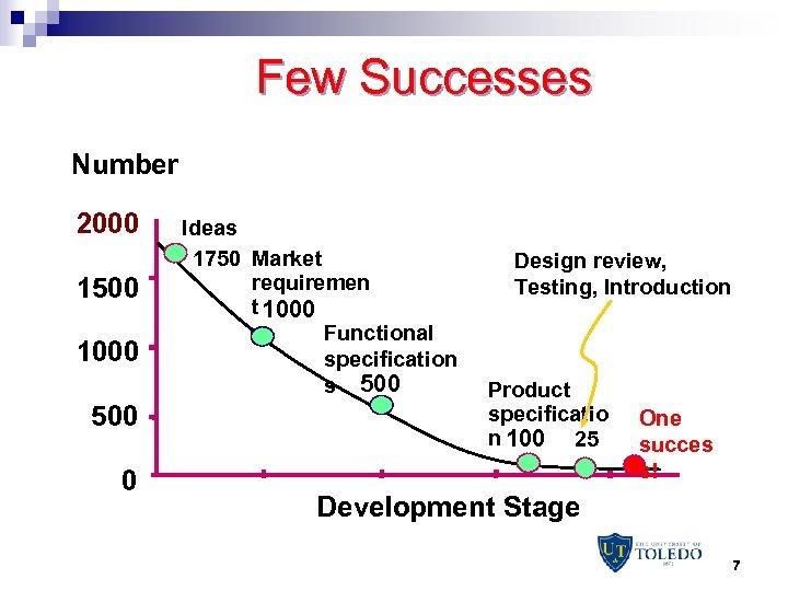 Few Successes Number 2000 1500 1000 500 0 Ideas 1750 Market requiremen t 1000