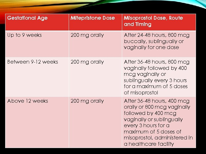 Gestational Age Mifepristone Dose Misoprostol Dose, Route and Timing Up to 9 weeks 200