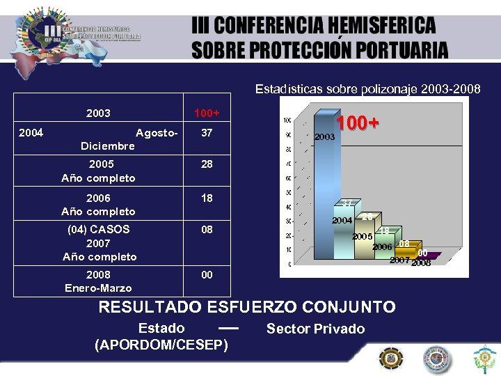 ´ Estadísticas sobre polizonaje 2003 -2008 2003 2004 100+ Agosto- 37 Diciembre 2005 Año