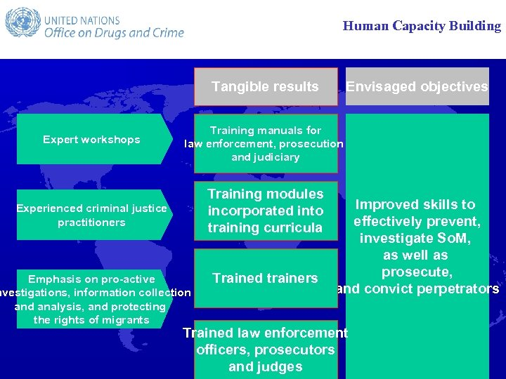 Human Capacity Building Tangible results Envisaged objectives Expert workshops Training manuals for law enforcement,