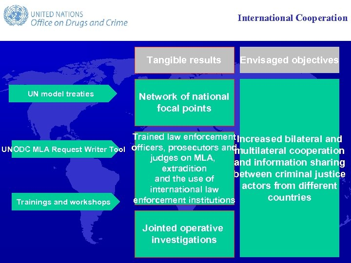 International Cooperation Tangible results UN model treaties Envisaged objectives Network of national focal points