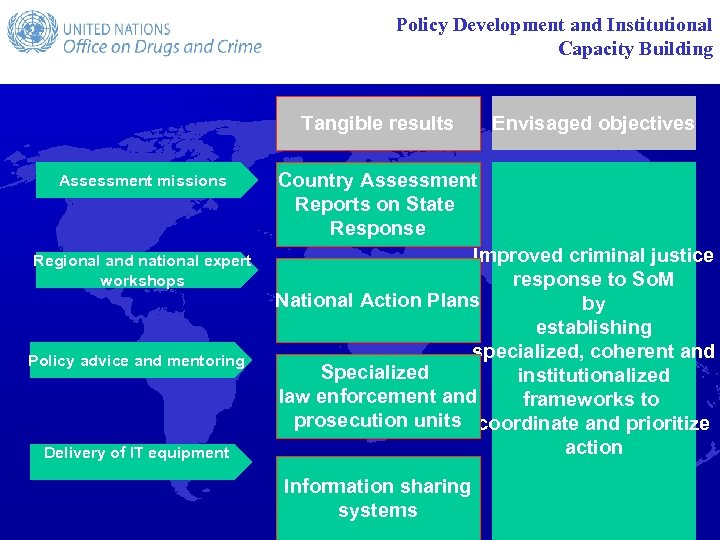 Policy Development and Institutional Capacity Building Tangible results Assessment missions Regional and national expert