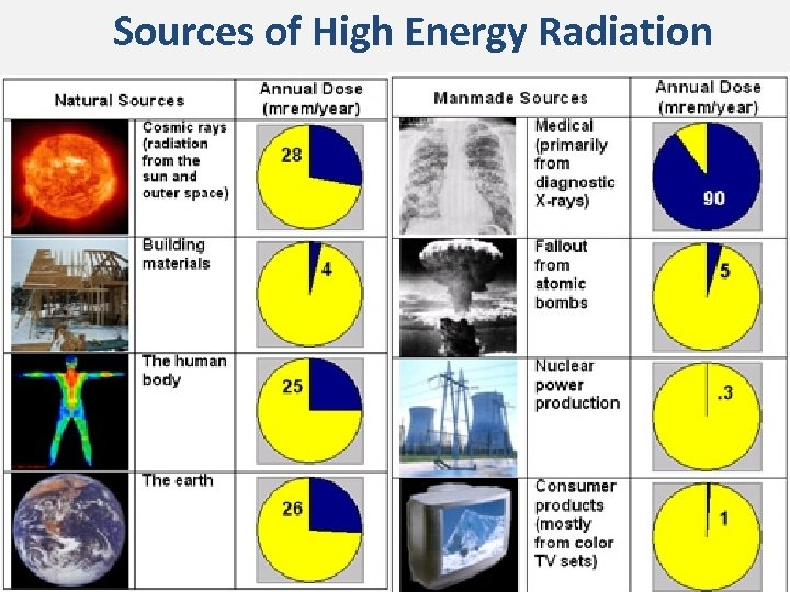 Sources of High Energy Radiation