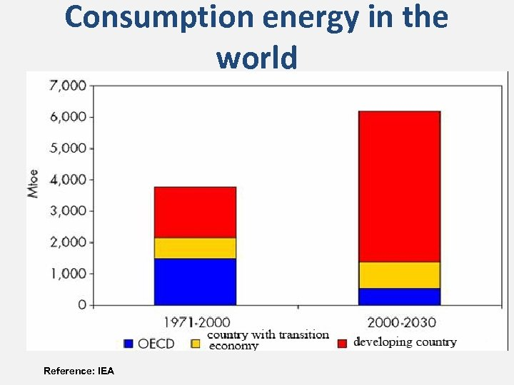 Consumption energy in the world Reference: IEA