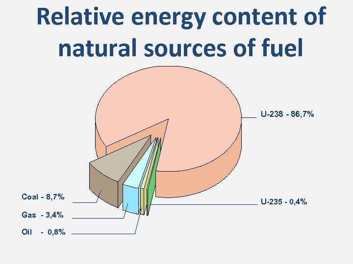 Relative energy content of natural sources of fuel U-238 - 86, 7% Coal -