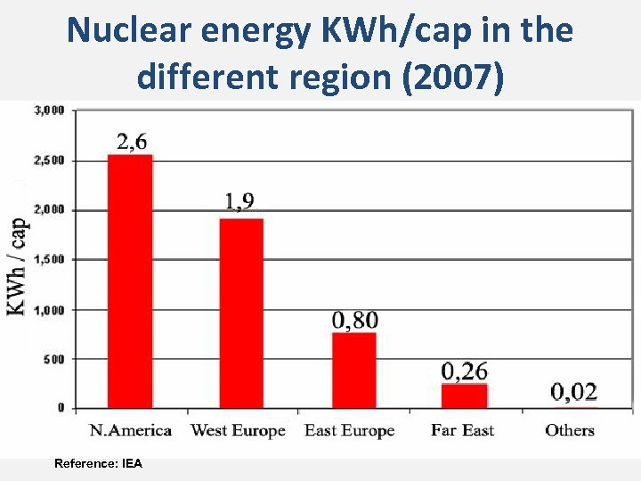 Nuclear energy KWh/cap in the different region (2007) Reference: IEA