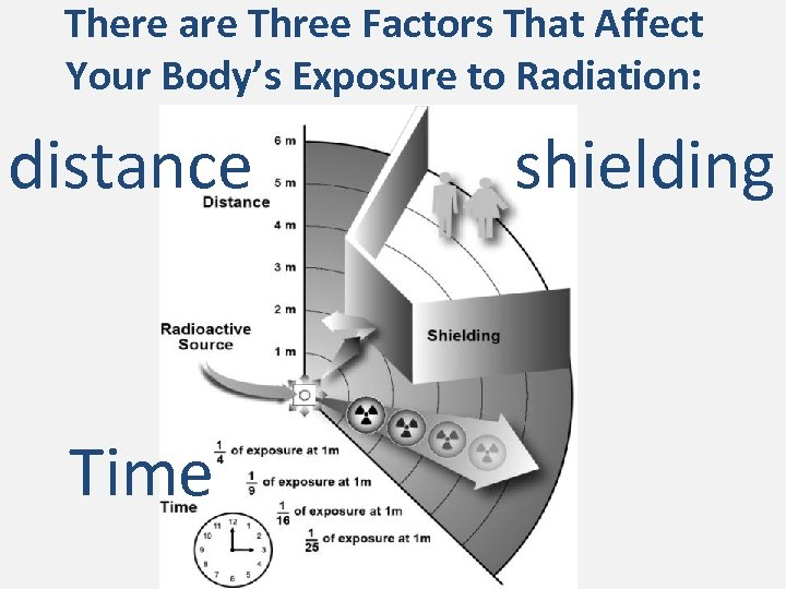 There are Three Factors That Affect Your Body's Exposure to Radiation: distance Time shielding