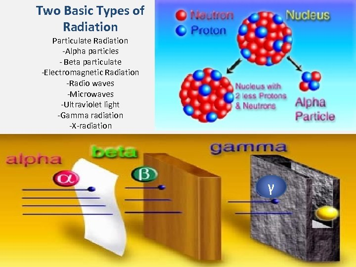 Two Basic Types of Radiation Particulate Radiation -Alpha particles - Beta particulate -Electromagnetic Radiation