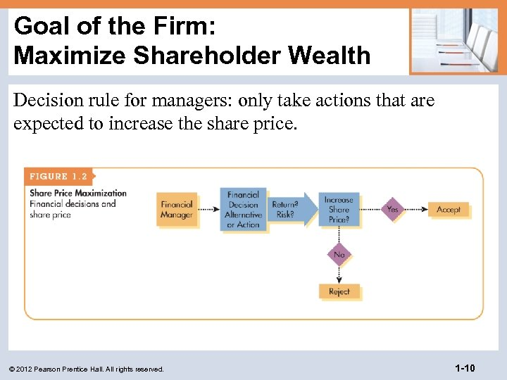 Goal of the Firm: Maximize Shareholder Wealth Decision rule for managers: only take actions