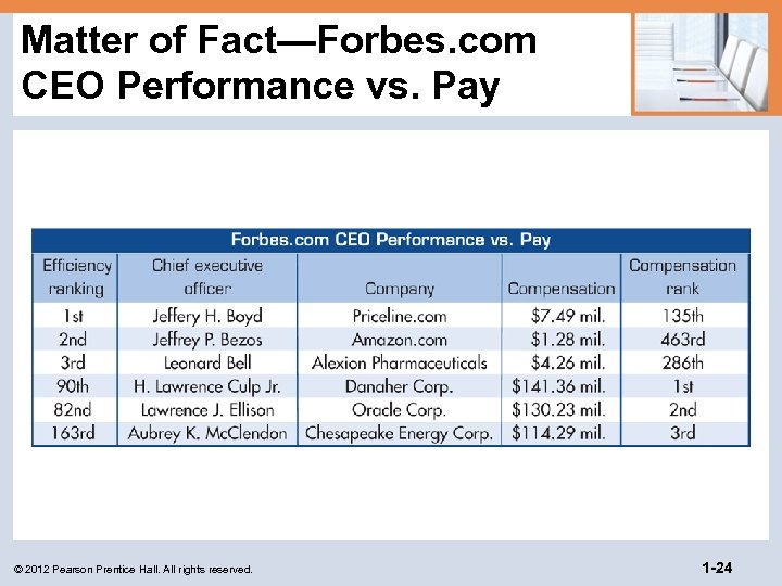 Matter of Fact—Forbes. com CEO Performance vs. Pay © 2012 Pearson Prentice Hall. All