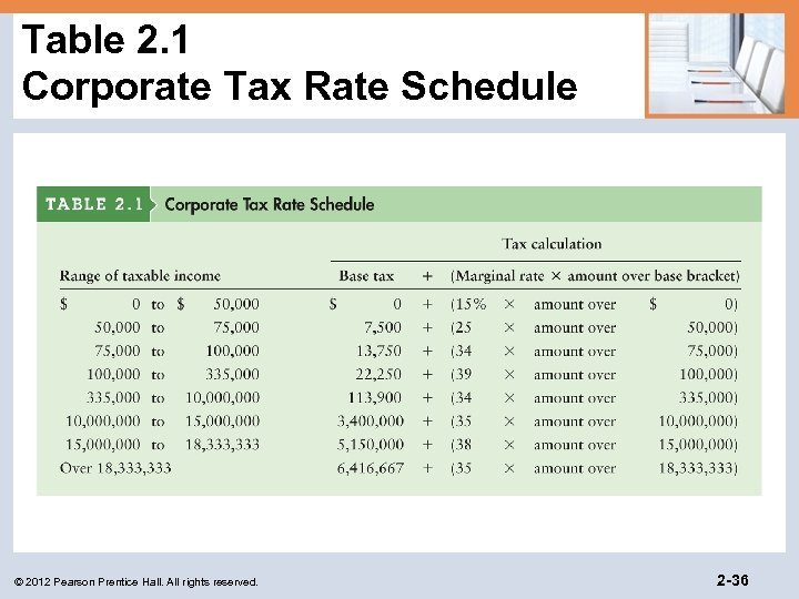 Table 2. 1 Corporate Tax Rate Schedule © 2012 Pearson Prentice Hall. All rights