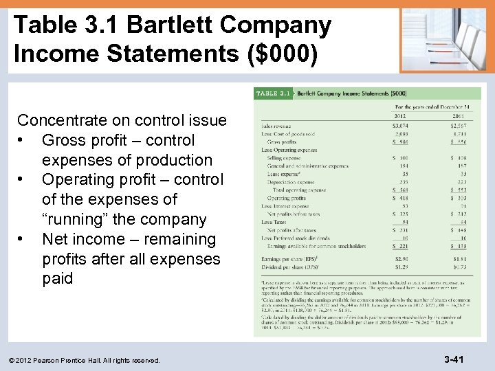 Table 3. 1 Bartlett Company Income Statements ($000) Concentrate on control issue • Gross