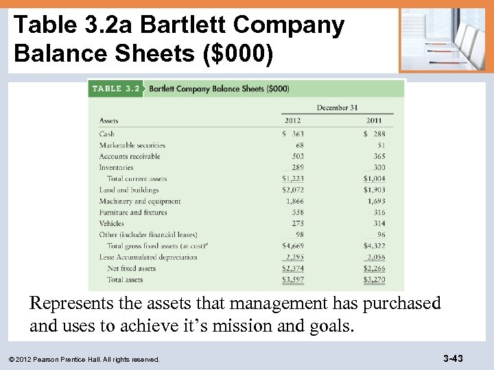 Table 3. 2 a Bartlett Company Balance Sheets ($000) Represents the assets that management
