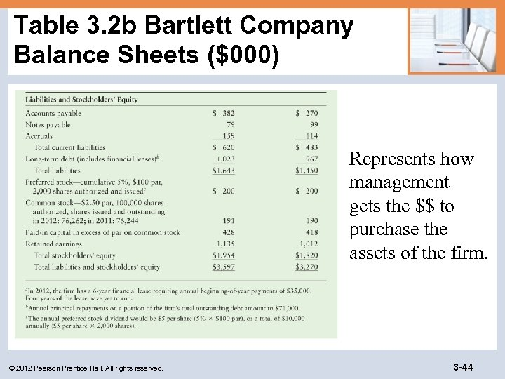 Table 3. 2 b Bartlett Company Balance Sheets ($000) Represents how management gets the