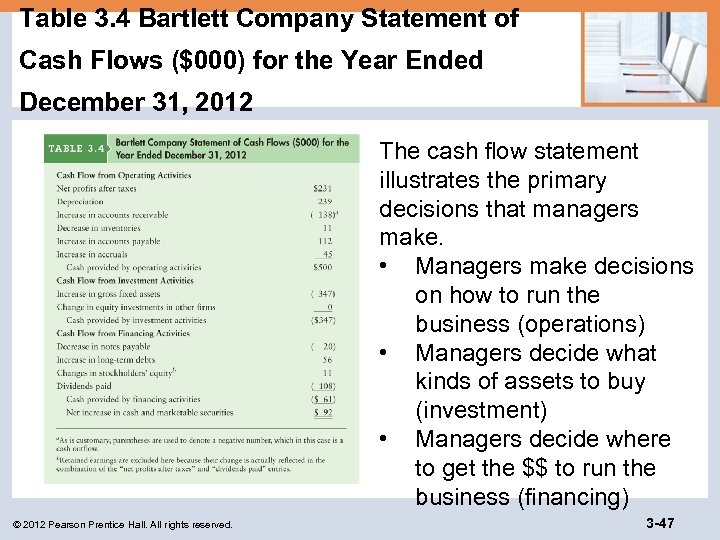 Table 3. 4 Bartlett Company Statement of Cash Flows ($000) for the Year Ended