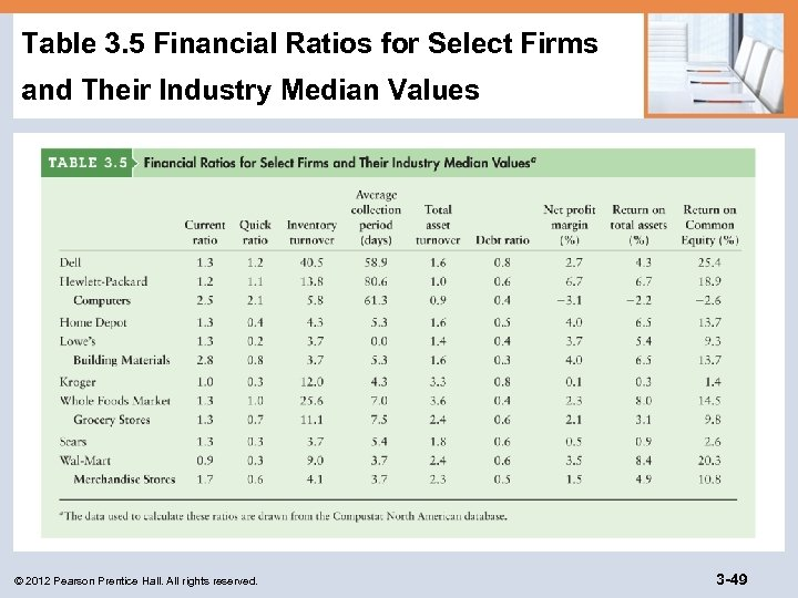 Table 3. 5 Financial Ratios for Select Firms and Their Industry Median Values ©