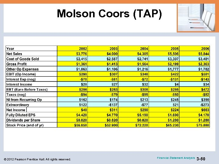 Molson Coors (TAP) © 2012 Pearson Prentice Hall. All rights reserved. Financial Statement Analysis