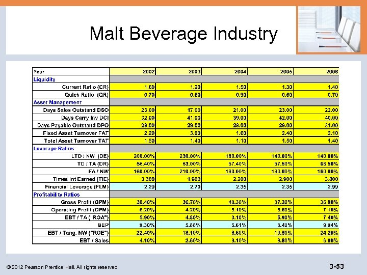 Malt Beverage Industry © 2012 Pearson Prentice Hall. All rights reserved. 3 -53