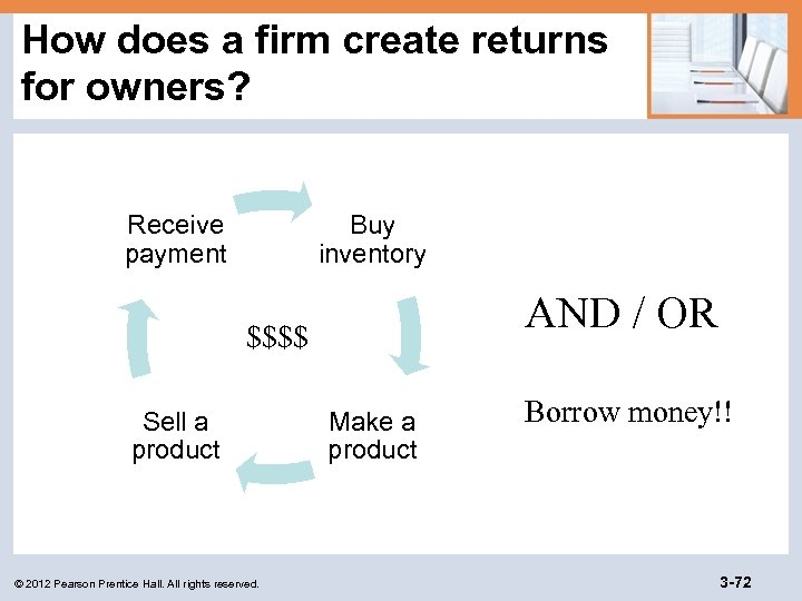 How does a firm create returns for owners? Receive payment Buy inventory AND /