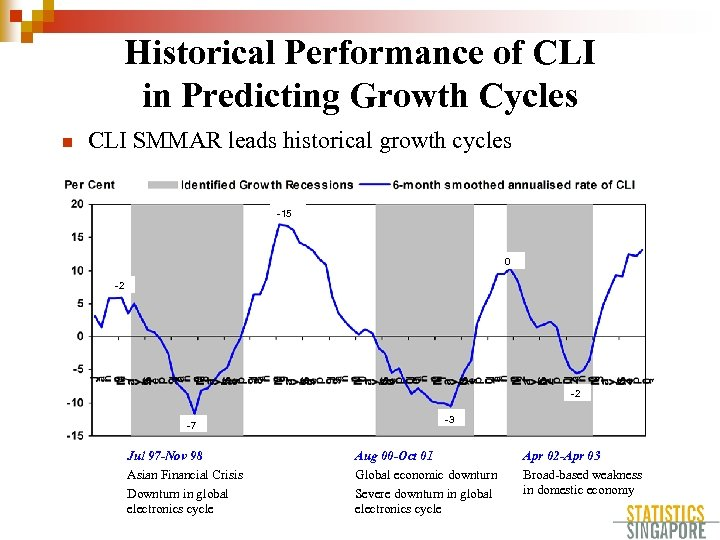 Historical Performance of CLI in Predicting Growth Cycles n CLI SMMAR leads historical growth