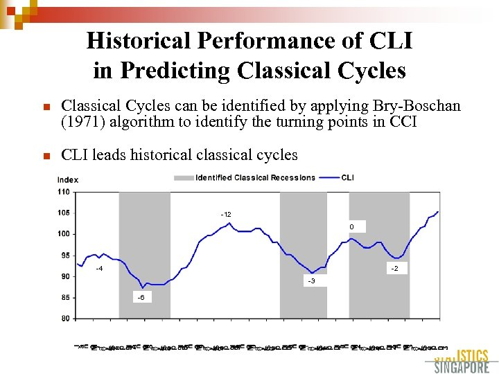 Historical Performance of CLI in Predicting Classical Cycles n Classical Cycles can be identified