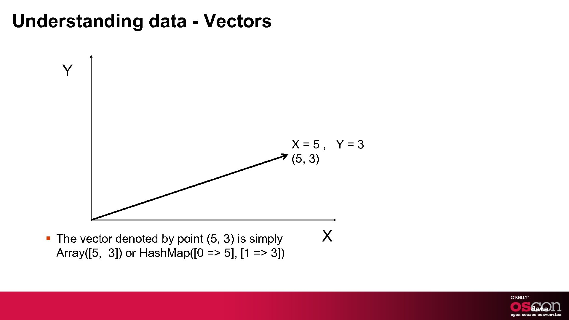 Understanding data - Vectors Y X=5, Y=3 (5, 3) § The vector denoted by