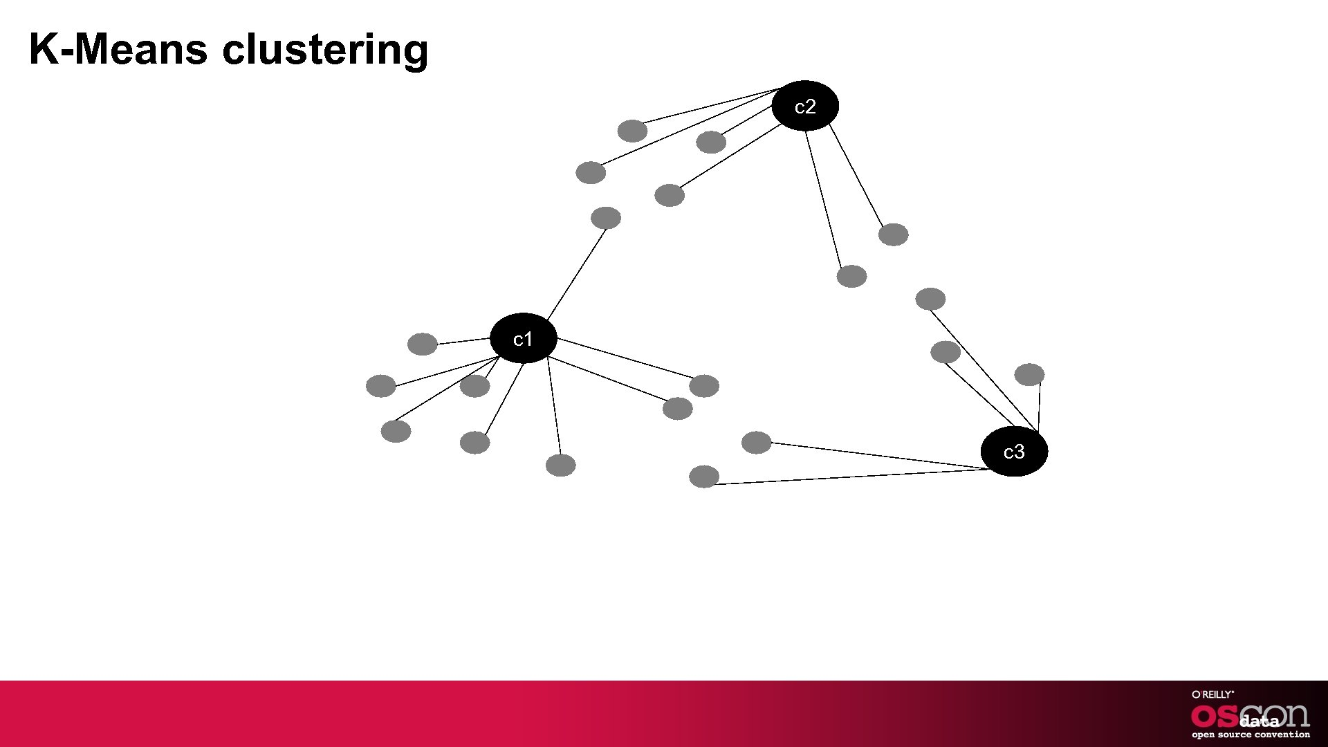 K-Means clustering c 2 c 1 c 3