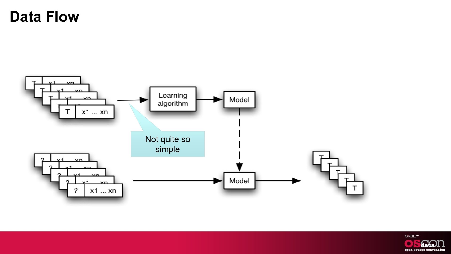 Data Flow Not quite so simple