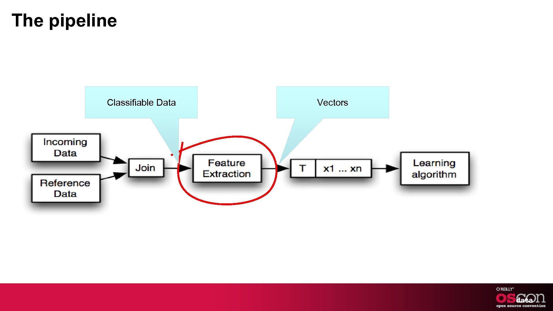 The pipeline Classifiable Data Vectors