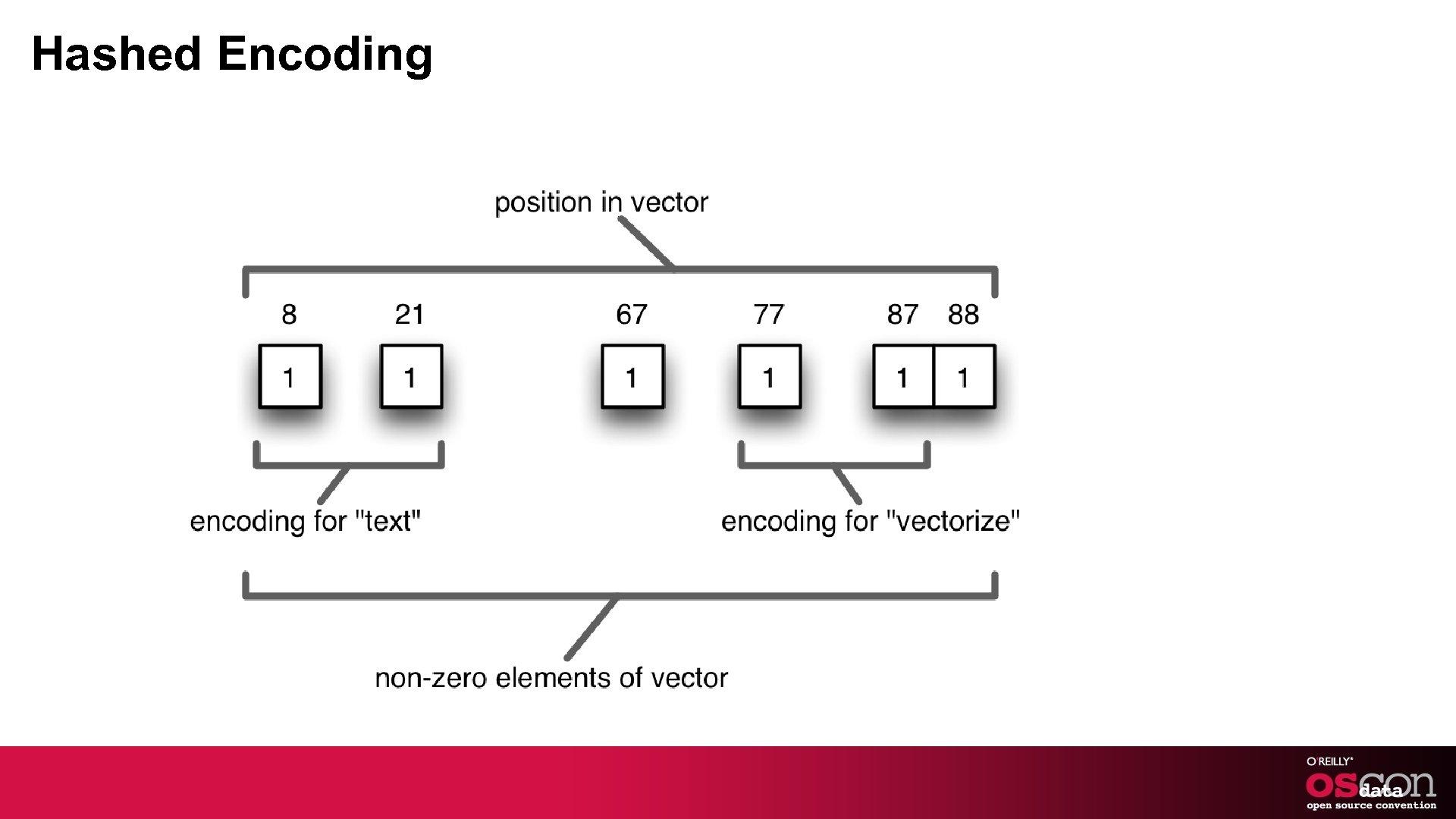 Hashed Encoding